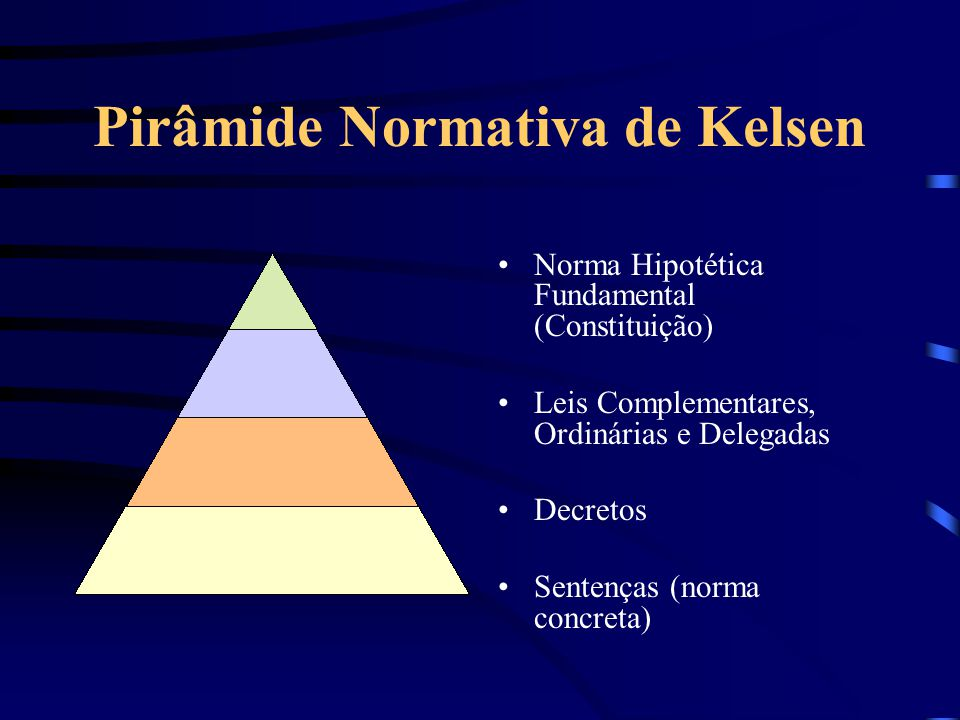 Pirâmide Normativa de Kelsen