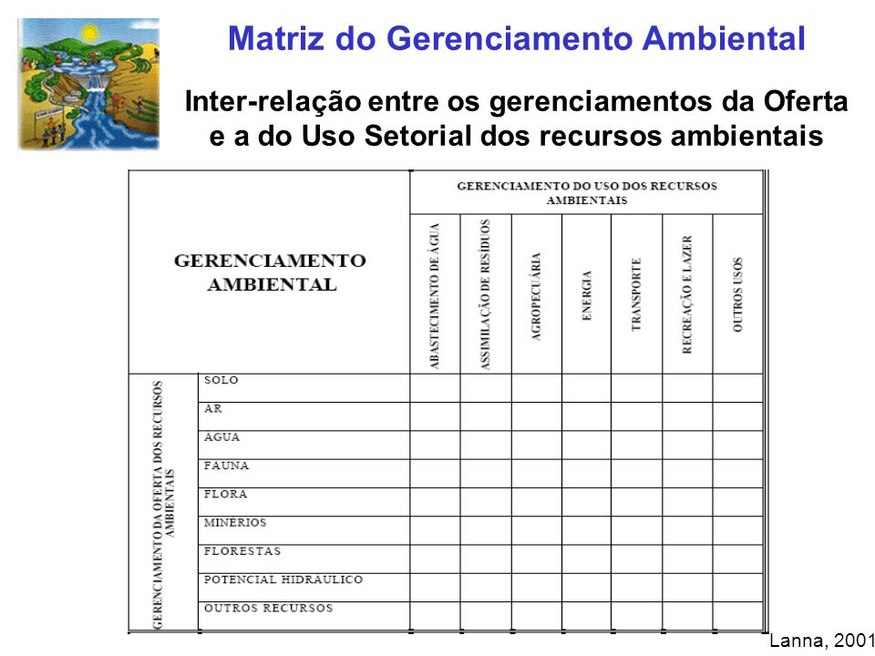 Matriz do Gerenciamento Ambiental