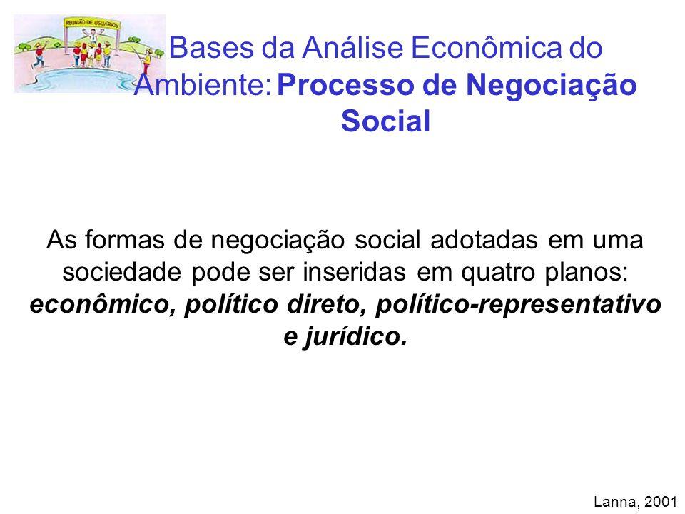 Bases da Análise Econômica do Ambiente: Processo de Negociação Social