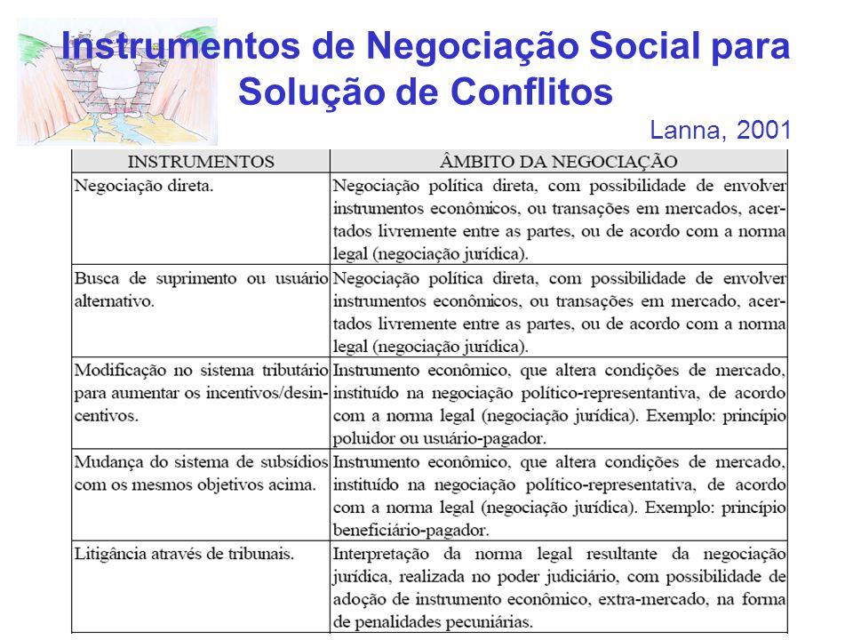 Instrumentos de Negociação Social para Solução de Conflitos