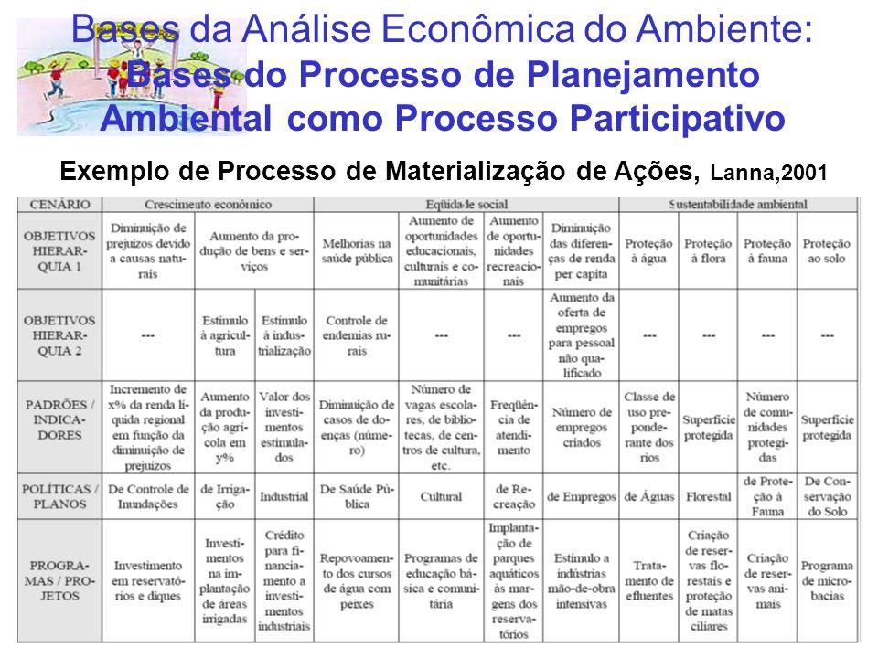 Exemplo de Processo de Materialização de Ações, Lanna,2001