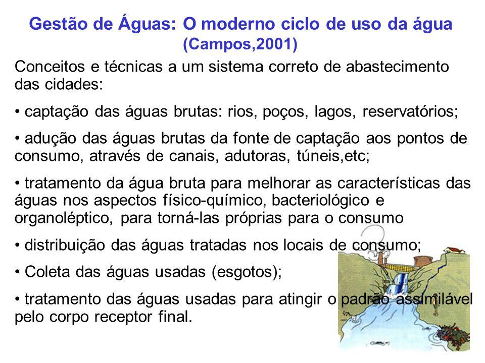 Gestão de Águas: O moderno ciclo de uso da água (Campos,2001)