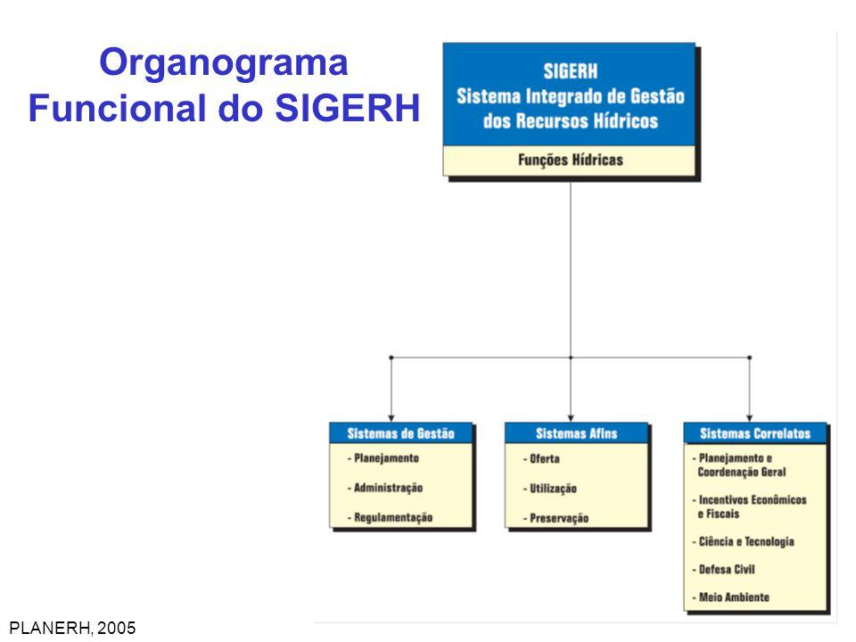 Organograma Funcional do SIGERH