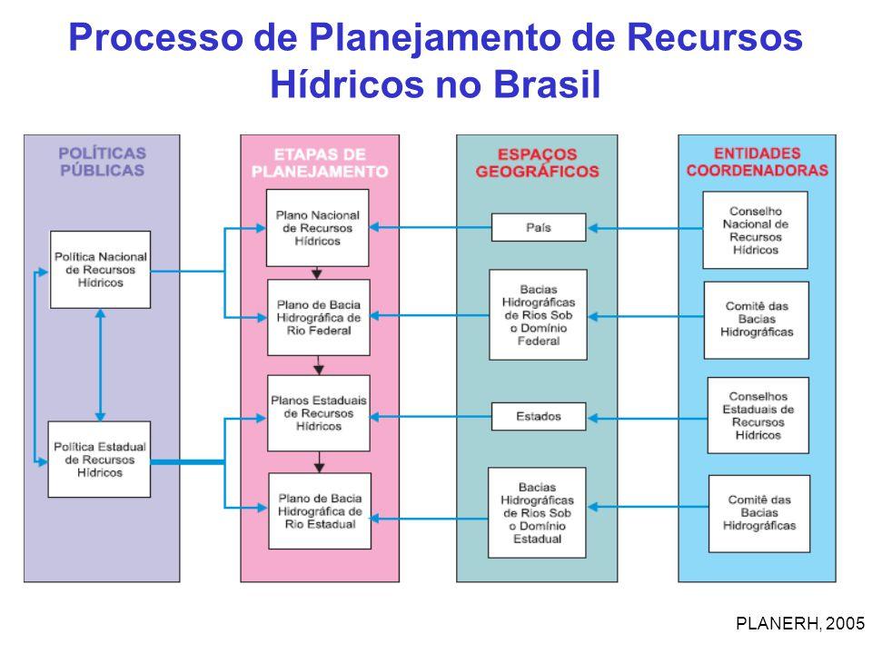 Processo de Planejamento de Recursos Hídricos no Brasil