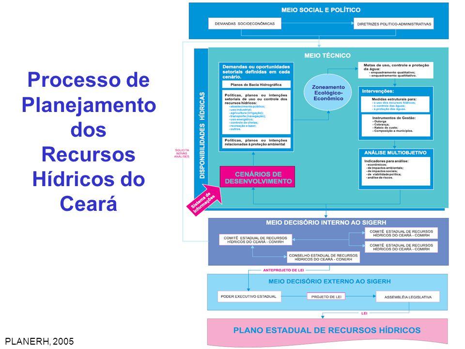Processo de Planejamento dos Recursos Hídricos do Ceará