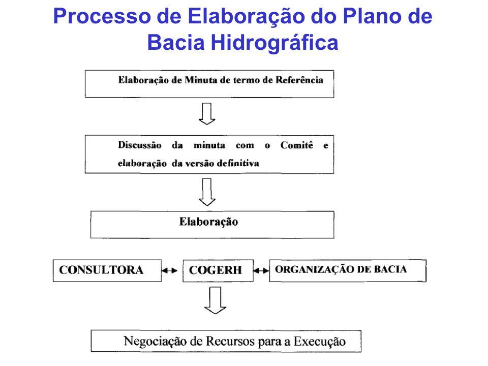 Processo de Elaboração do Plano de Bacia Hidrográfica