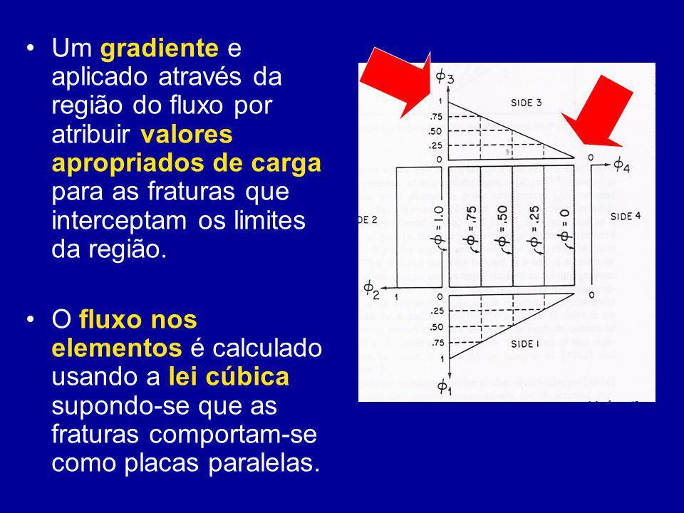 Um gradiente e aplicado através da região do fluxo por atribuir valores apropriados de carga para as fraturas que interceptam os limites da região.