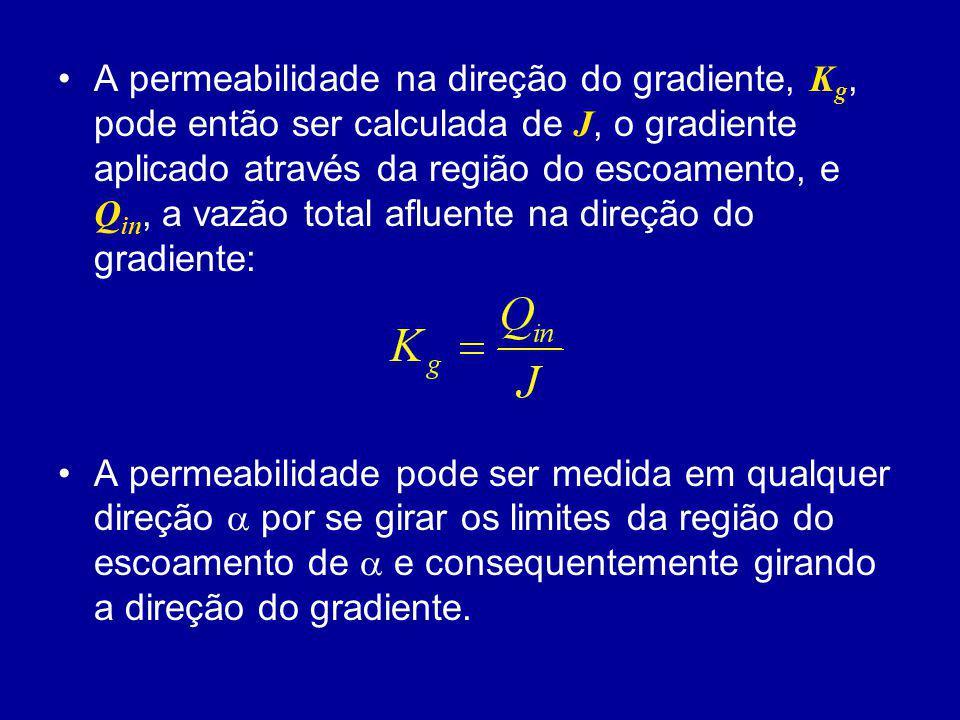 A permeabilidade na direção do gradiente, Kg, pode então ser calculada de J, o gradiente aplicado através da região do escoamento, e Qin, a vazão total afluente na direção do gradiente: