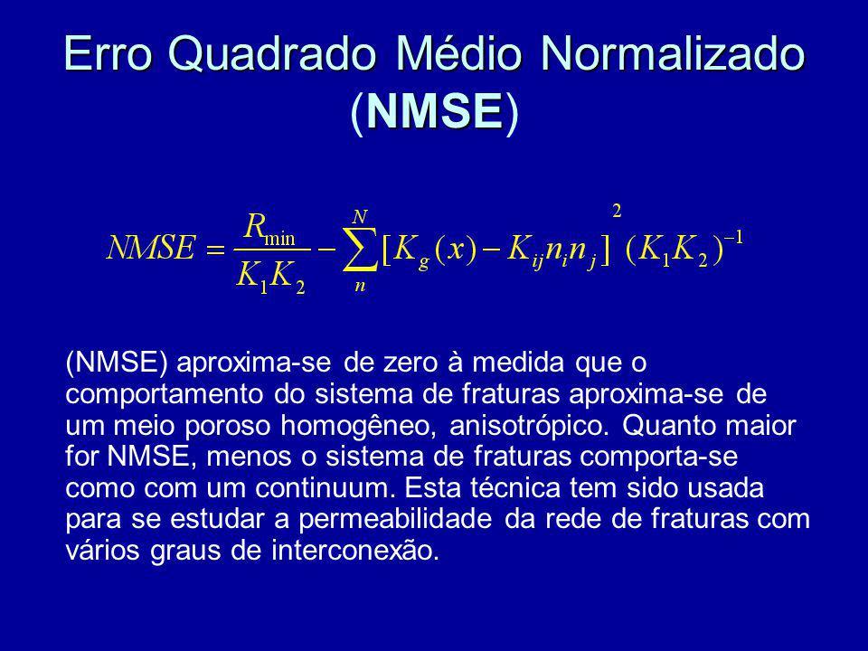Erro Quadrado Médio Normalizado (NMSE)