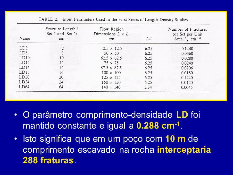 O parâmetro comprimento-densidade LD foi mantido constante e igual a 0