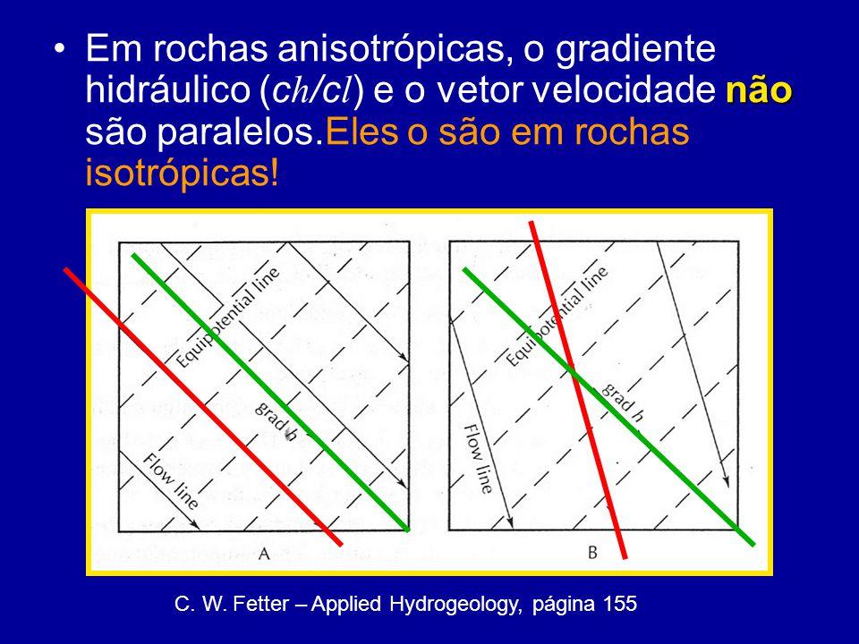 Em rochas anisotrópicas, o gradiente hidráulico (ch/cl) e o vetor velocidade não são paralelos.Eles o são em rochas isotrópicas!