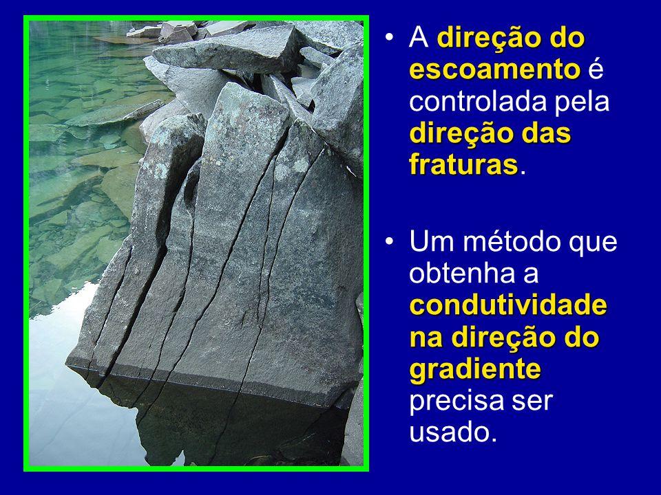 A direção do escoamento é controlada pela direção das fraturas.