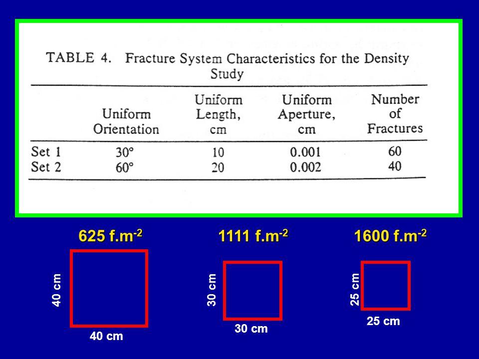 625 f.m-2 1111 f.m-2 1600 f.m-2 40 cm 30 cm 25 cm 25 cm 30 cm 40 cm