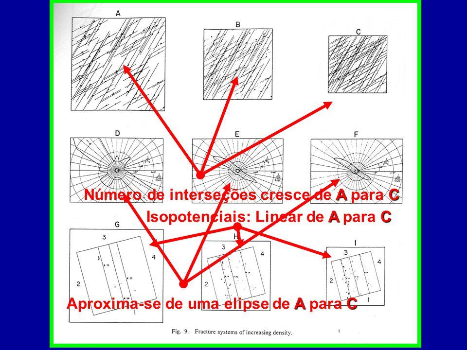 Número de interseções cresce de A para C