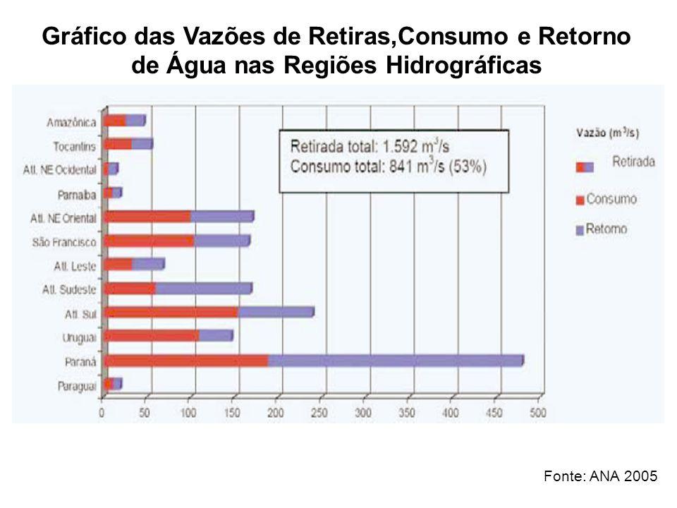 Gráfico das Vazões de Retiras,Consumo e Retorno de Água nas Regiões Hidrográficas