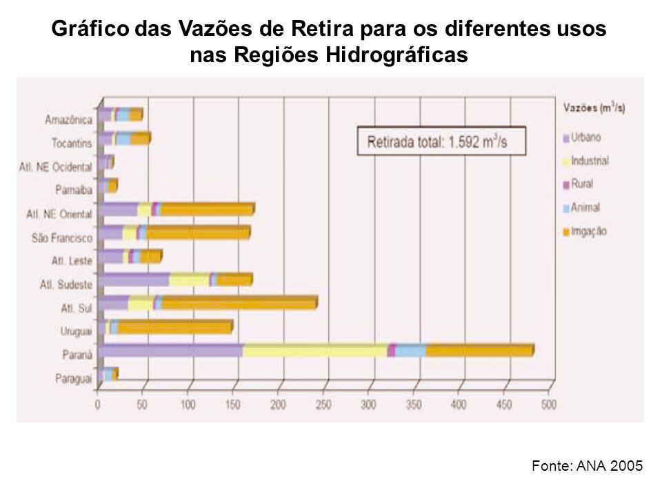 Gráfico das Vazões de Retira para os diferentes usos nas Regiões Hidrográficas