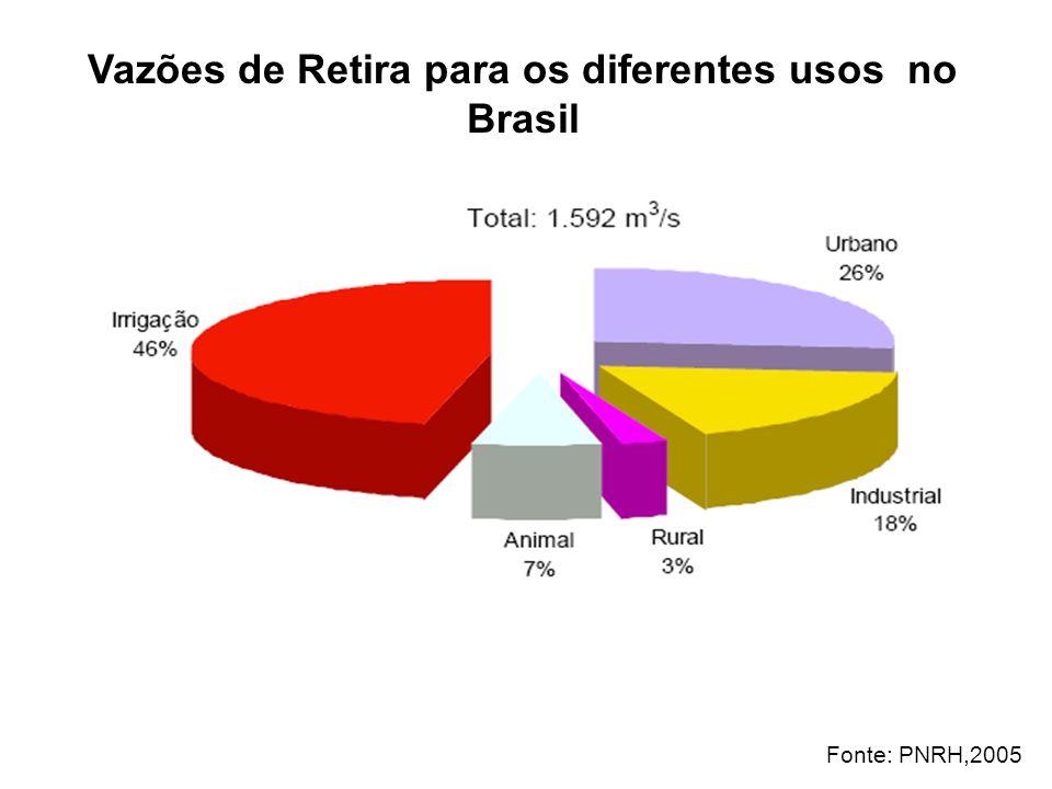 Vazões de Retira para os diferentes usos no Brasil