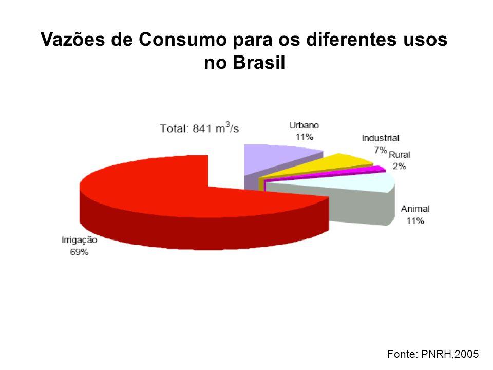 Vazões de Consumo para os diferentes usos no Brasil