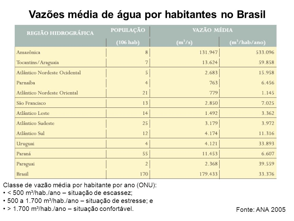 Vazões média de água por habitantes no Brasil