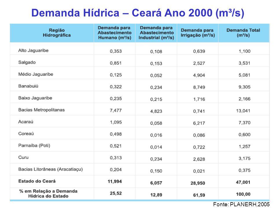 Demanda Hídrica – Ceará Ano 2000 (m³/s)