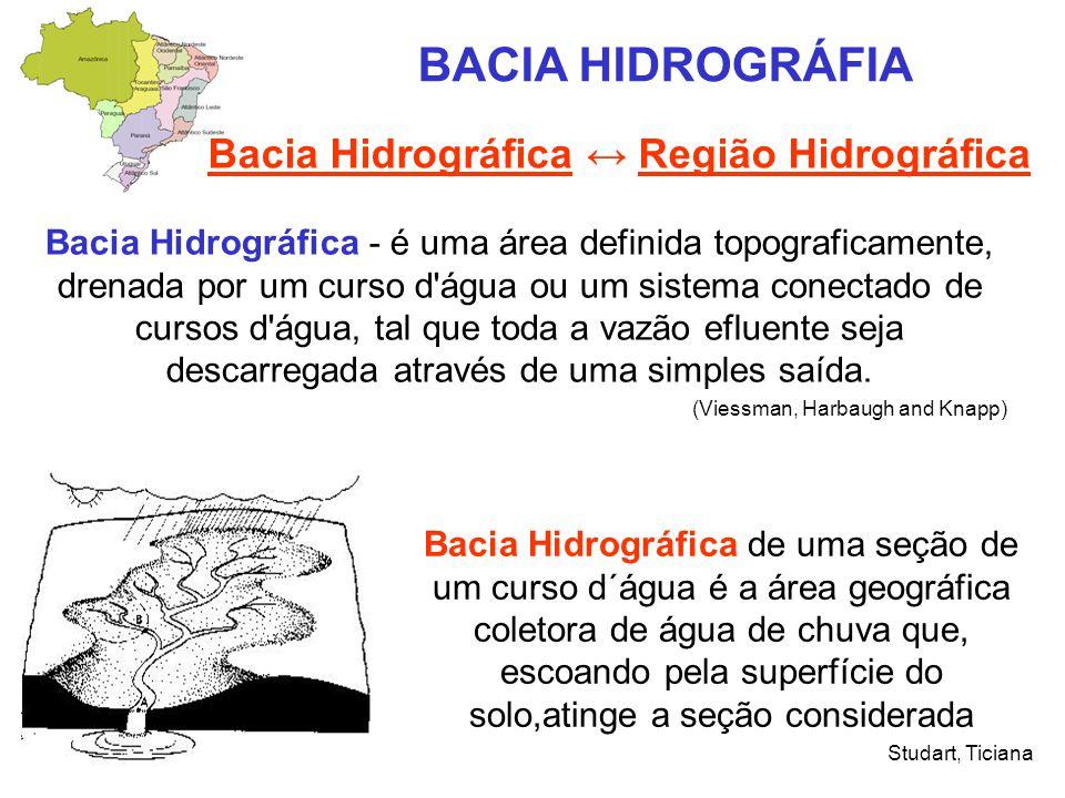 BACIA HIDROGRÁFIA Bacia Hidrográfica ↔ Região Hidrográfica