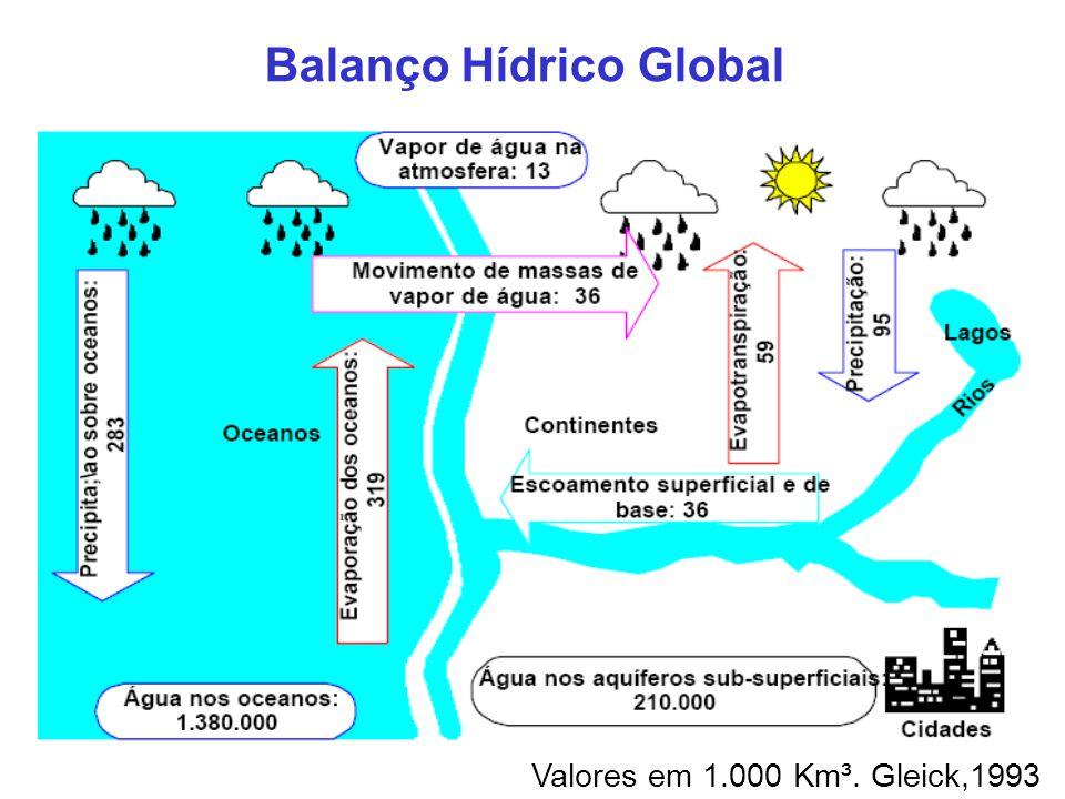 Balanço Hídrico Global