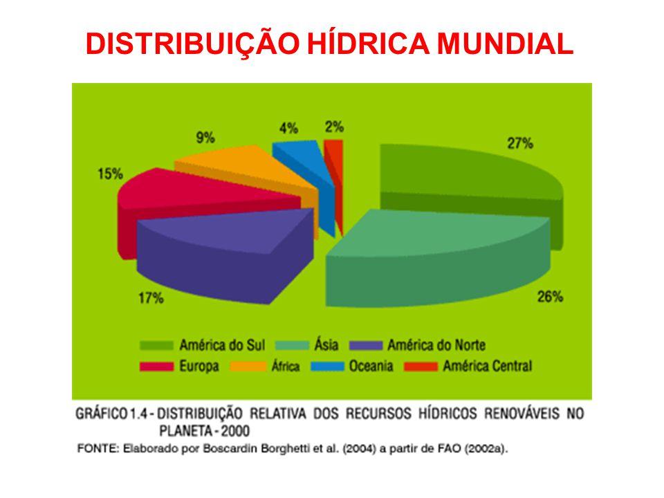 DISTRIBUIÇÃO HÍDRICA MUNDIAL