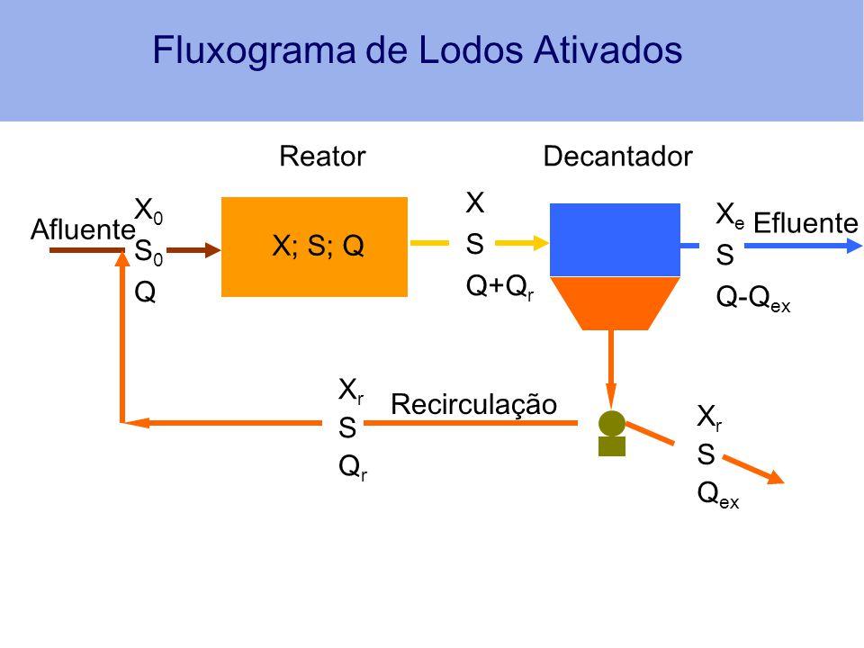 Fluxograma de Lodos Ativados
