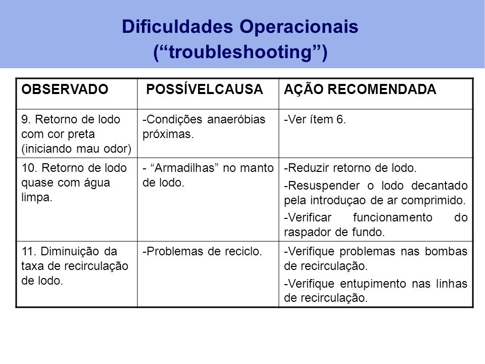 Dificuldades Operacionais ( troubleshooting )