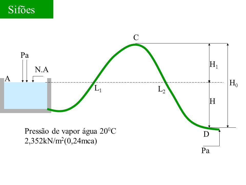 Sifões C Pa H1 N.A A H0 L1 L2 H Pressão de vapor água 200C D
