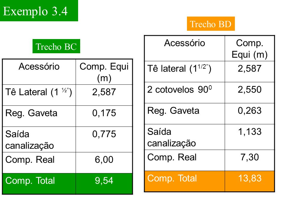 Exemplo 3.4 Trecho BD Acessório Comp. Equi (m) Tê lateral (11/2 )