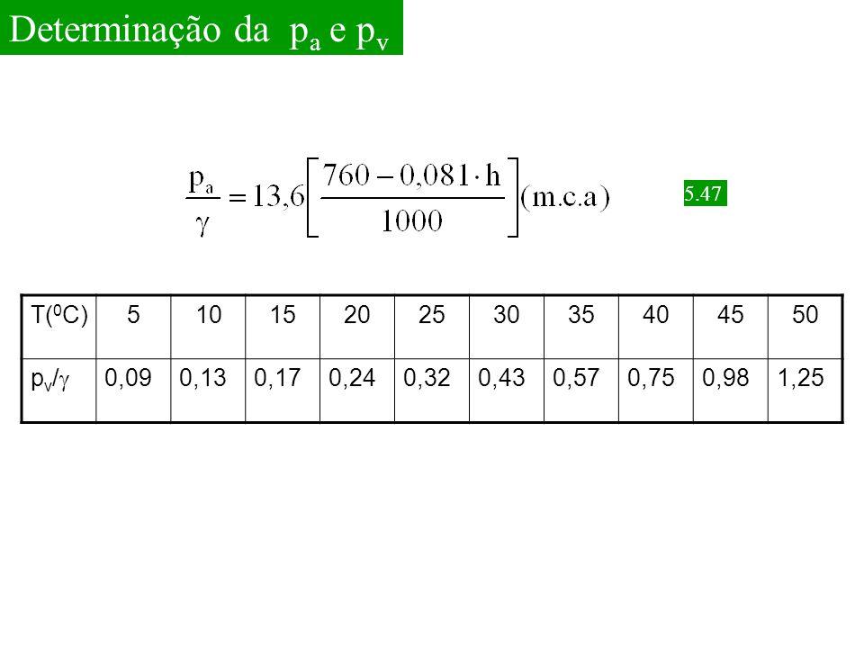 Determinação da pa e pv T(0C) 5 10 15 20 25 30 35 40 45 50 pv/ 0,09