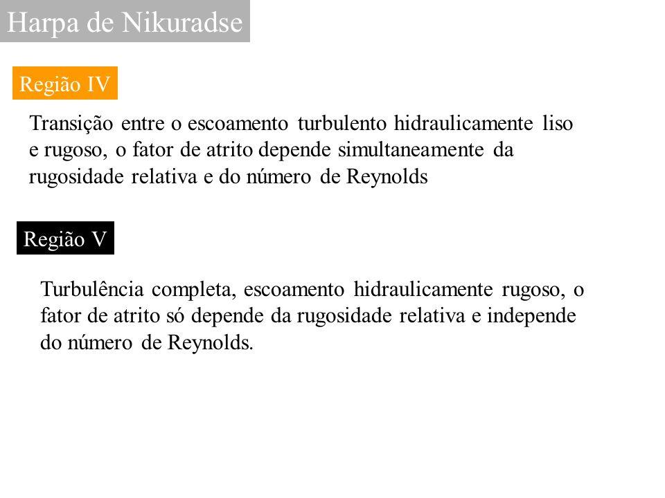 Harpa de Nikuradse Região IV