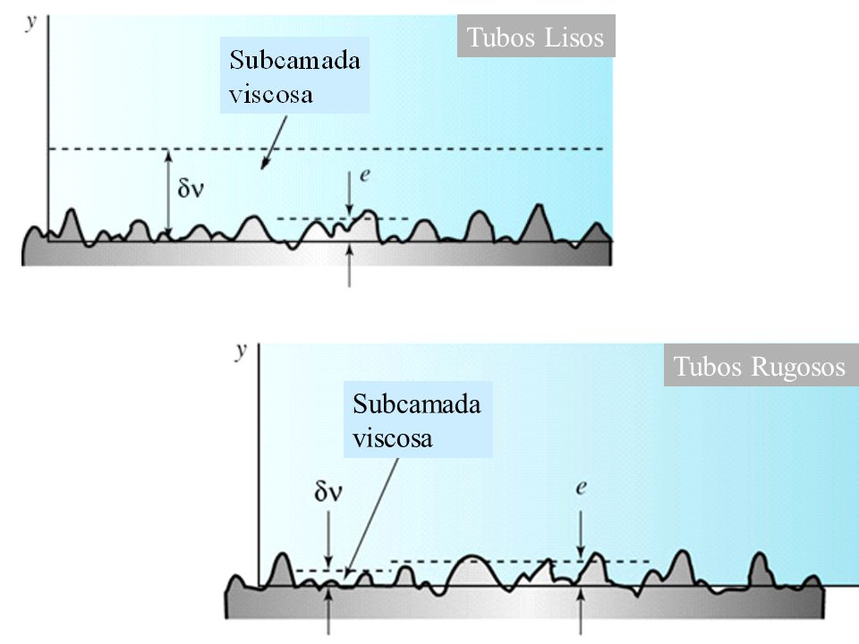Tubos Lisos Subcamada viscosa Tubos Rugosos