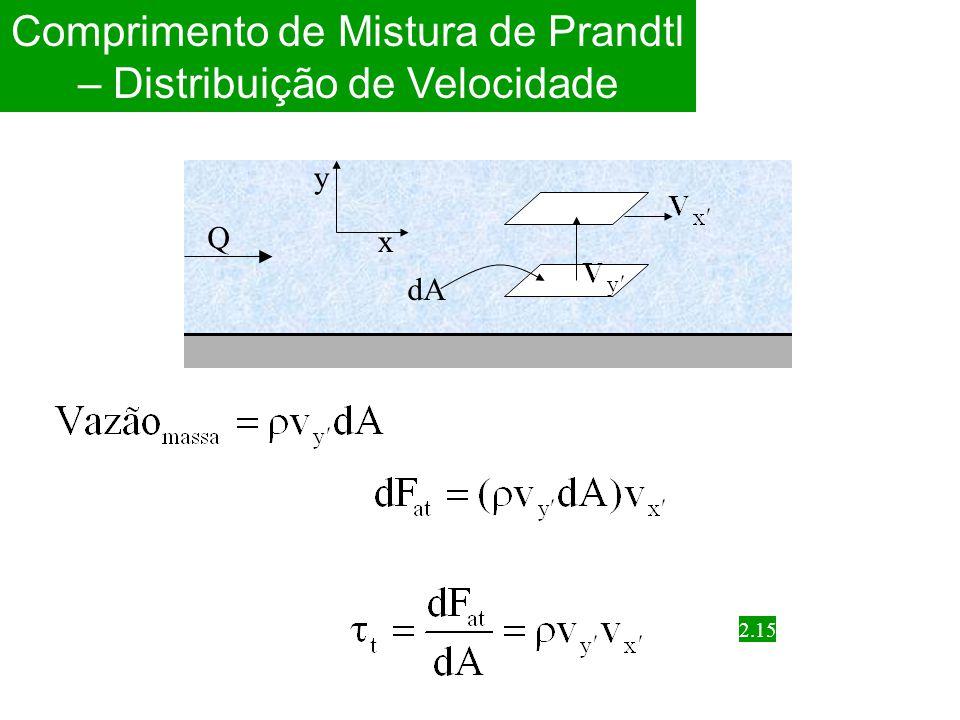 Comprimento de Mistura de Prandtl – Distribuição de Velocidade