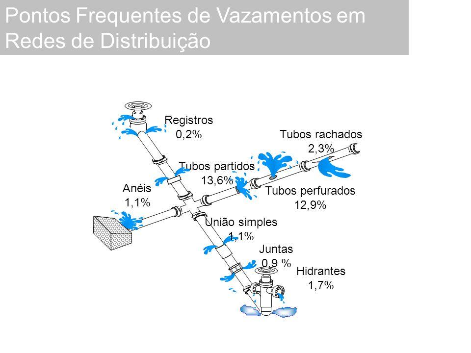 Pontos Frequentes de Vazamentos em Redes de Distribuição