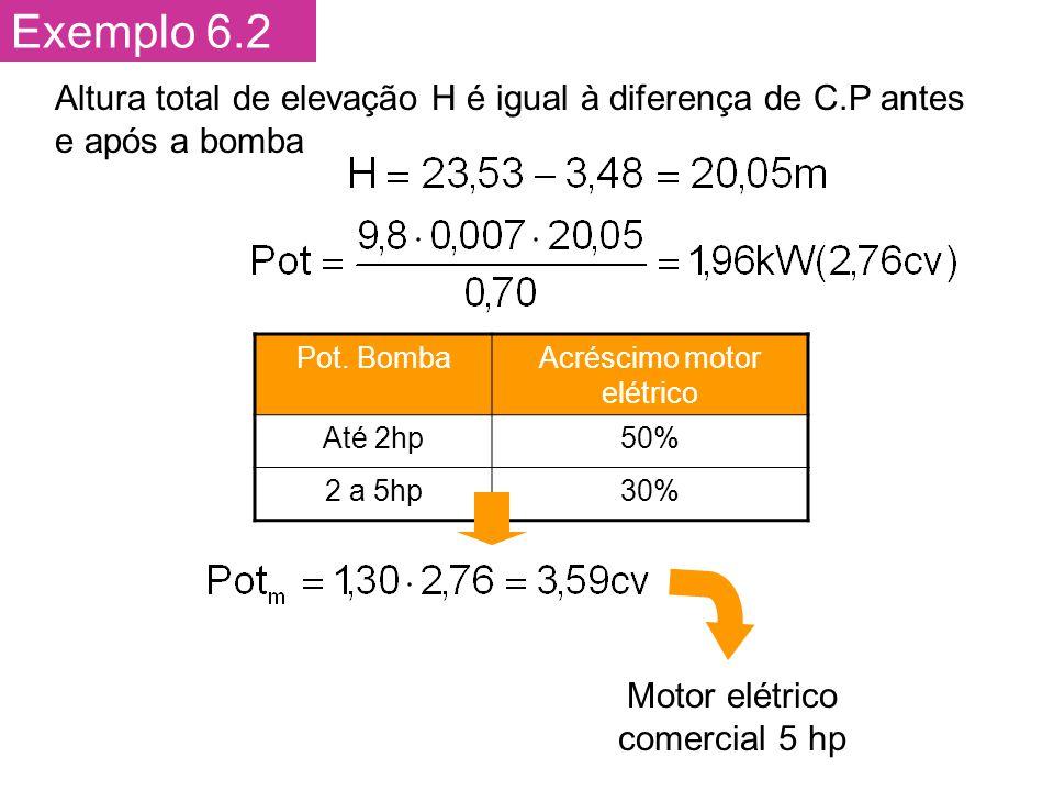 Exemplo 6.2 Altura total de elevação H é igual à diferença de C.P antes e após a bomba. Pot. Bomba.