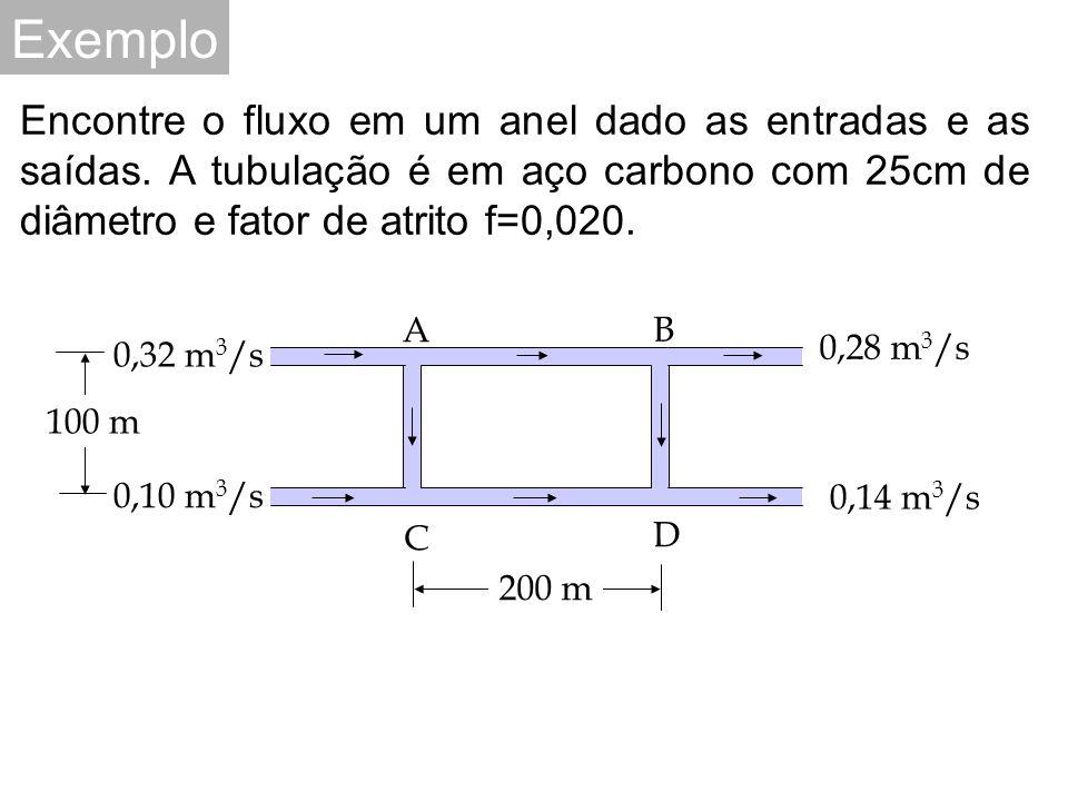 Exemplo Encontre o fluxo em um anel dado as entradas e as saídas. A tubulação é em aço carbono com 25cm de diâmetro e fator de atrito f=0,020.
