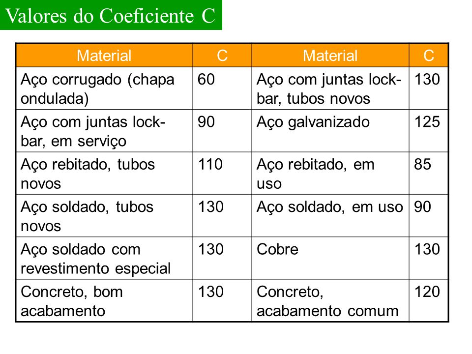 Valores do Coeficiente C