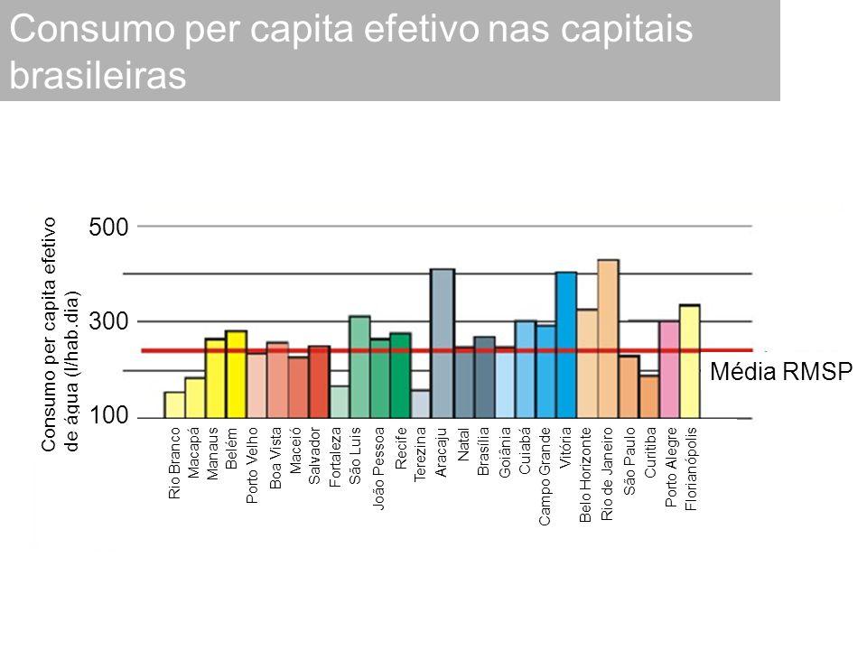Consumo per capita efetivo nas capitais brasileiras