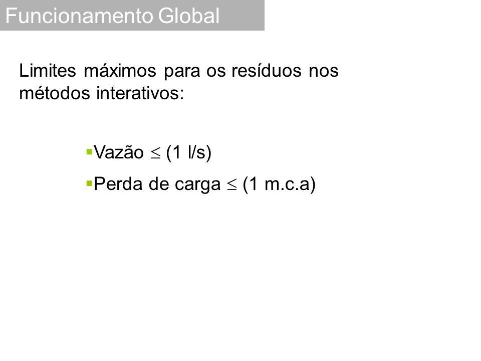 Funcionamento Global Limites máximos para os resíduos nos métodos interativos: Vazão  (1 l/s) Perda de carga  (1 m.c.a)