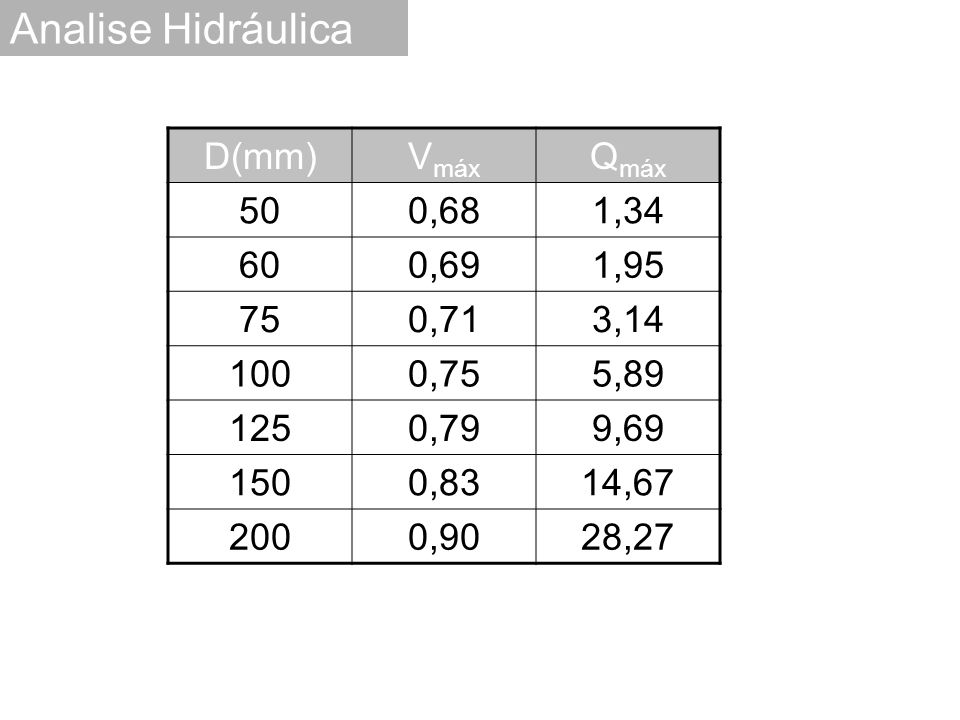 Analise Hidráulica D(mm) Vmáx Qmáx 50 0,68 1,34 60 0,69 1,95 75 0,71