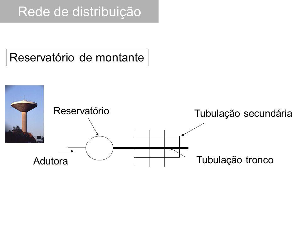 Rede de distribuição Reservatório de montante Reservatório