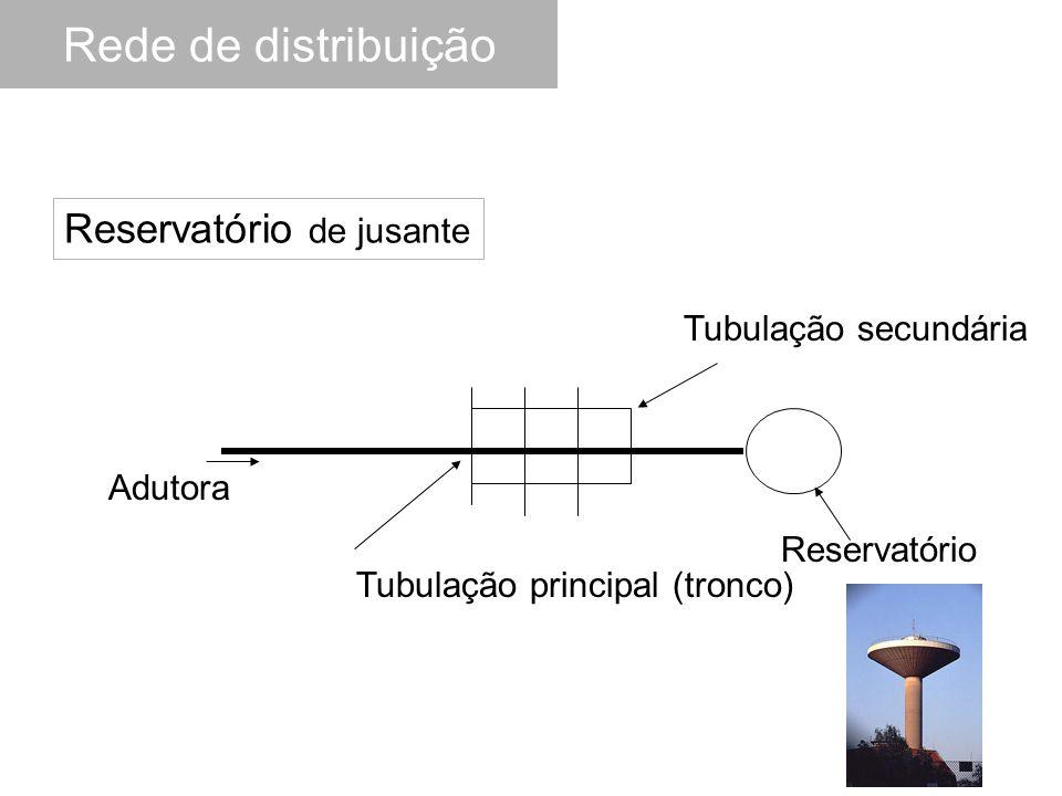 Rede de distribuição Reservatório de jusante Tubulação secundária