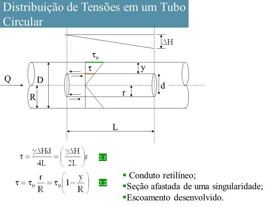 Distribuição de Tensões em um Tubo Circular