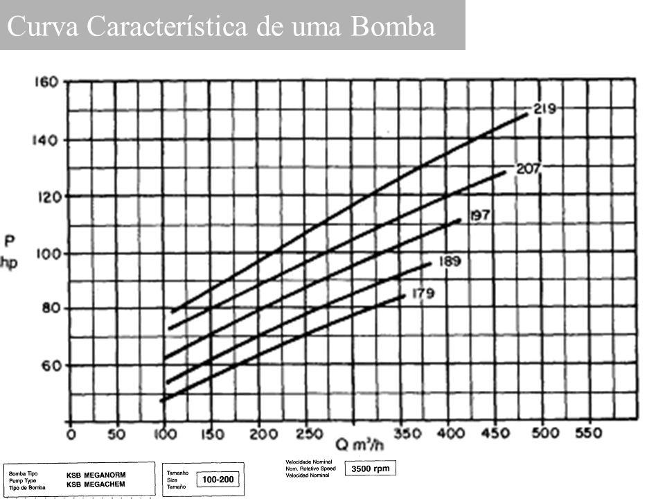 Curva Característica de uma Bomba