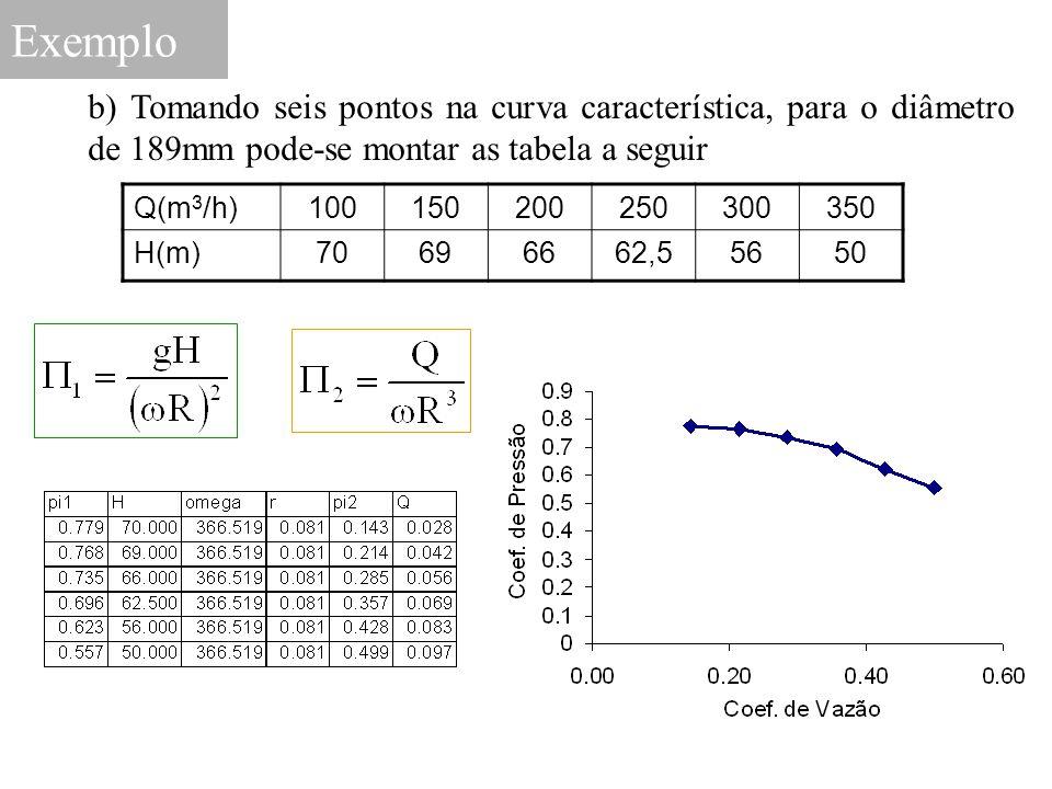 Exemplo b) Tomando seis pontos na curva característica, para o diâmetro de 189mm pode-se montar as tabela a seguir.
