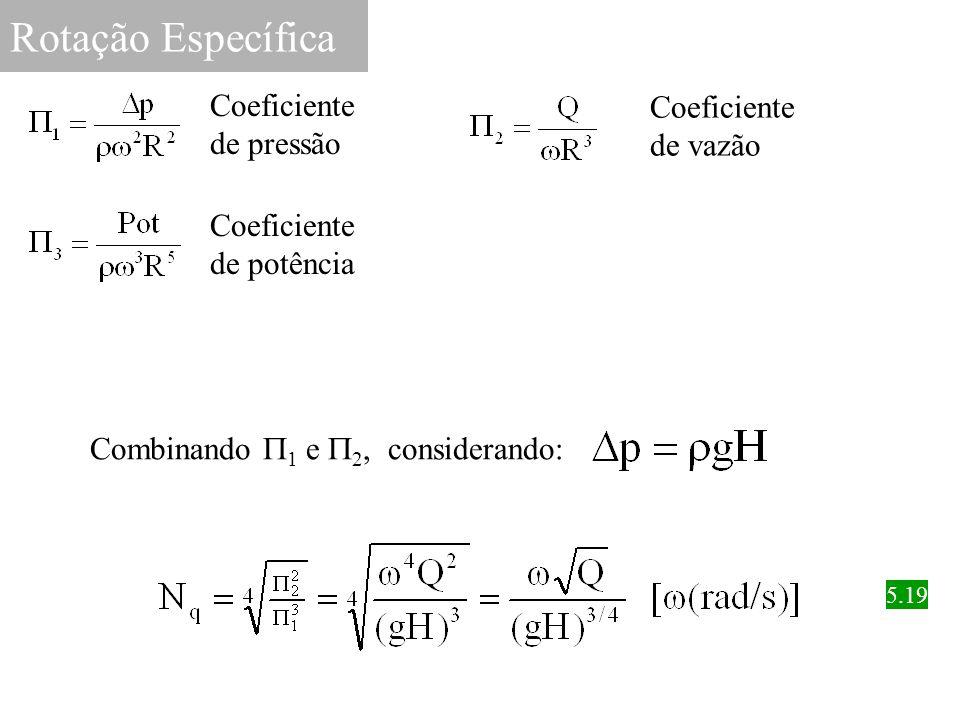 Rotação Específica Coeficiente de pressão Coeficiente de vazão