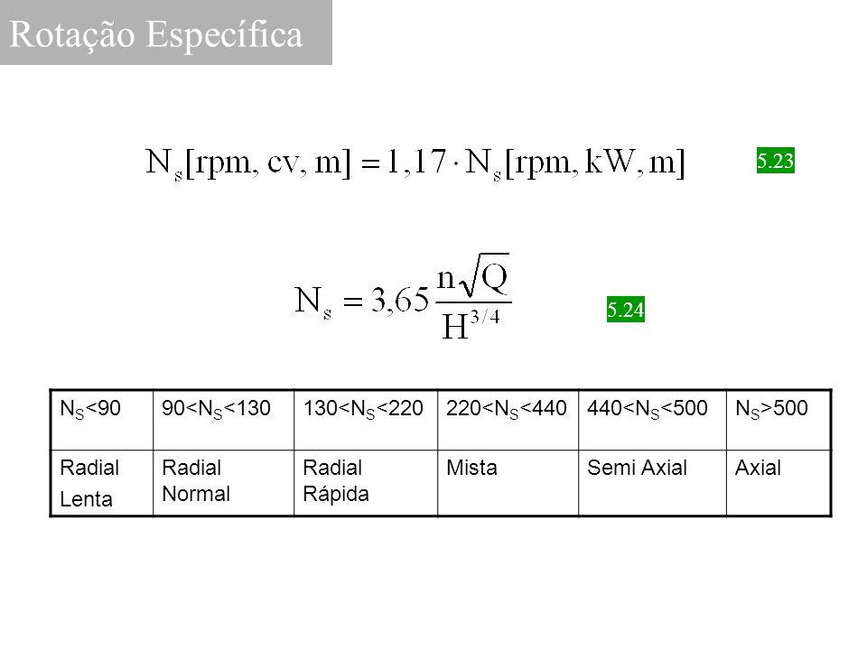 Rotação Específica 5.23 5.24 NS<90 90<NS<130 130<NS<220