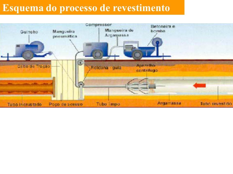 Esquema do processo de revestimento